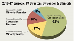Status of Women in the Industry | New York Women in Film
