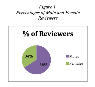 Status Of Women In The Industry New York Women In Film